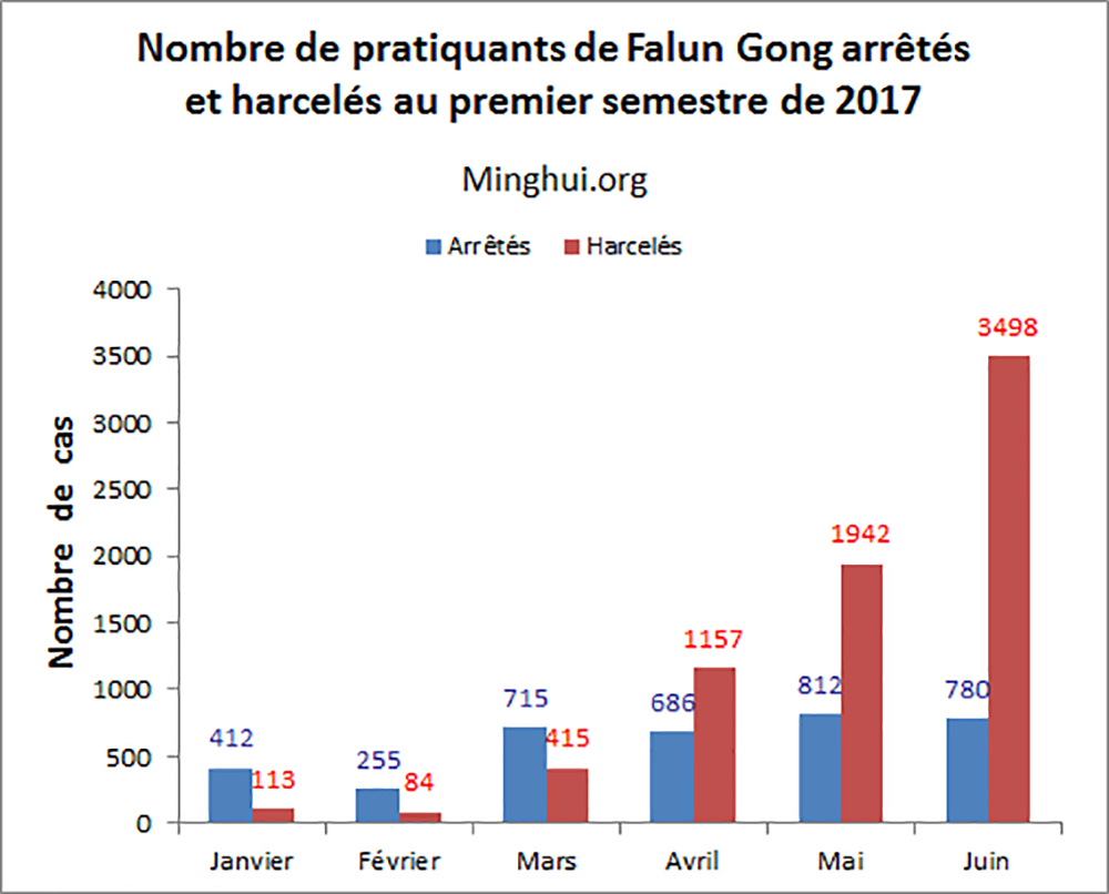 https://fr.minghui.org/media/article_images/2017/1107/graph2.jpg