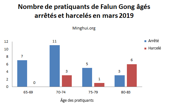 http://fr.minghui.org/u/article_images/2019/0508/graph-02_Gn27BQr.jpg