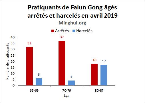 http://fr.minghui.org/u/article_images/2019/0530/graph-02.jpg
