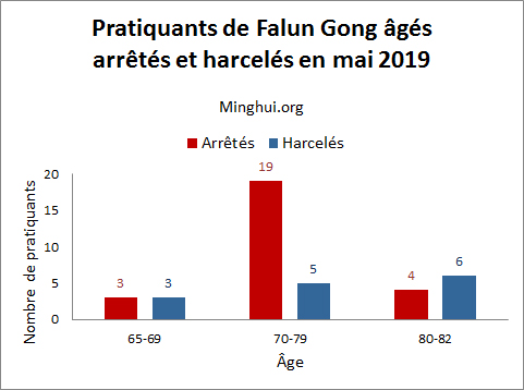 http://fr.minghui.org/u/article_images/2019/0707/graph-02-07072019.jpg