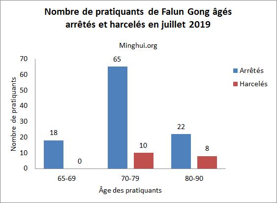 http://fr.minghui.org/u/article_images/2019/0823/23082019-graph-02.jpg