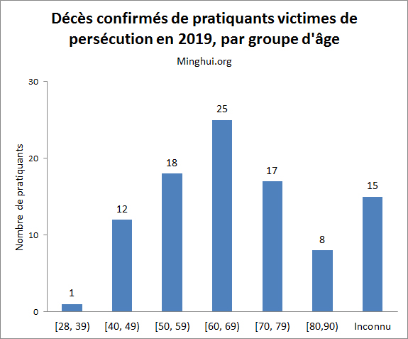 http://fr.minghui.org/u/article_images/2020/0109/09012020-graph01.jpg