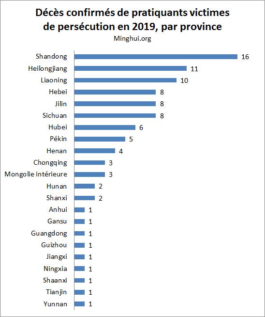 http://fr.minghui.org/u/article_images/2020/0109/09012020-graph03.jpg