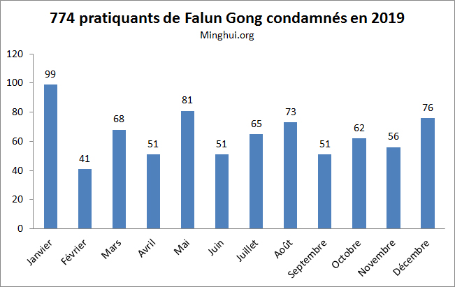 http://fr.minghui.org/u/article_images/2020/0110/10012020-graph2.jpg
