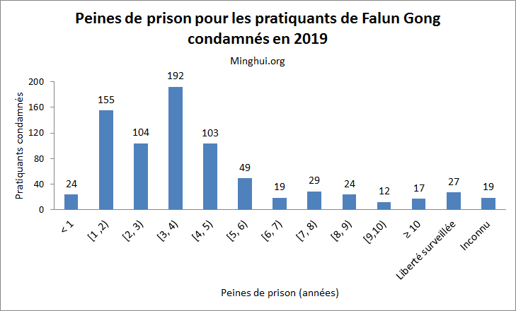 http://fr.minghui.org/u/article_images/2020/0110/10012020-graph3.jpg