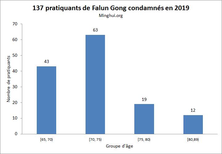 http://fr.minghui.org/u/article_images/2020/0110/10012020-graph4.jpg
