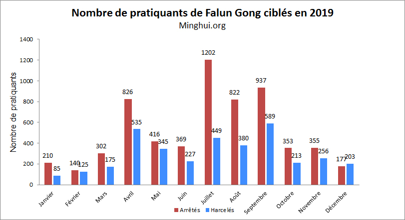 http://fr.minghui.org/u/article_images/2020/0117/graph1-17012020.jpg