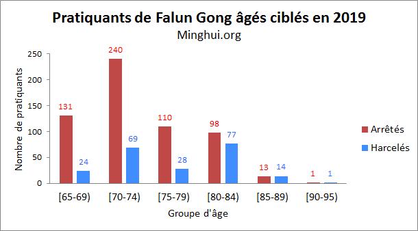 http://fr.minghui.org/u/article_images/2020/0117/graph3-17012020.jpg