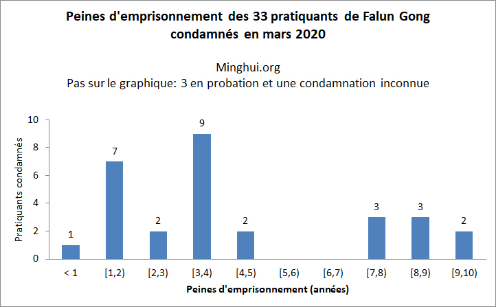 http://fr.minghui.org/u/article_images/2020/0411/E183983_20200410_Fr-graph-1.jpg